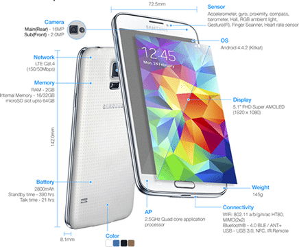 Schema des specification GS5